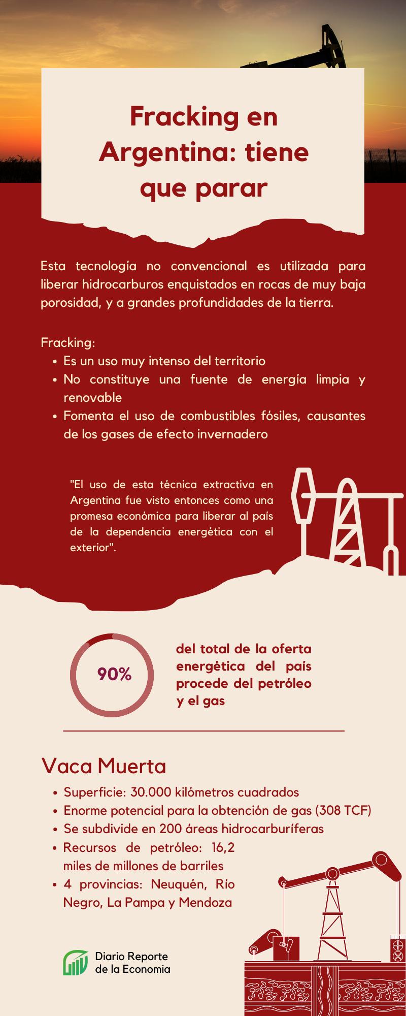 gráfico sobre el Fracking en Argentina y por qué tiene que parar